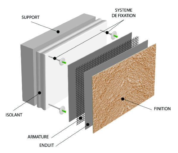etapes isolation thermique par l'extérieur