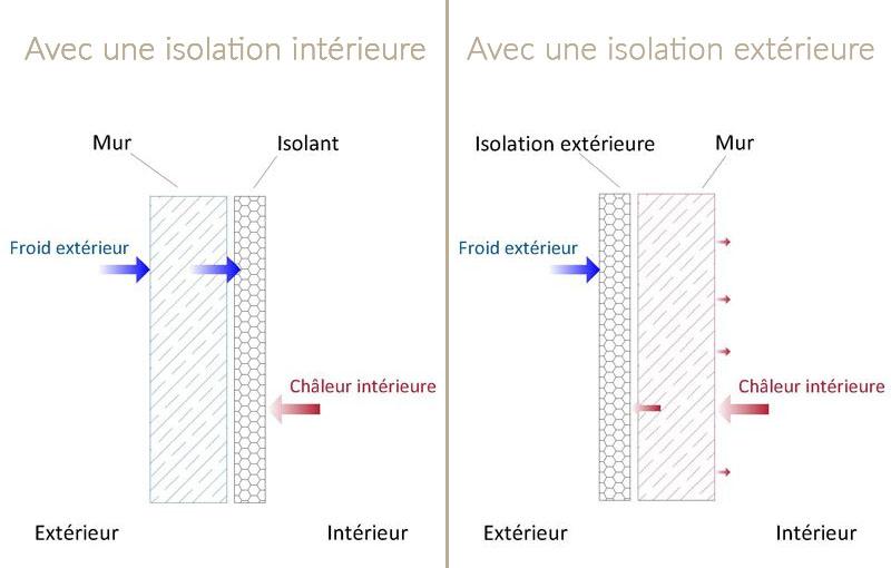 comparatif isolation intérieure ou extérieure