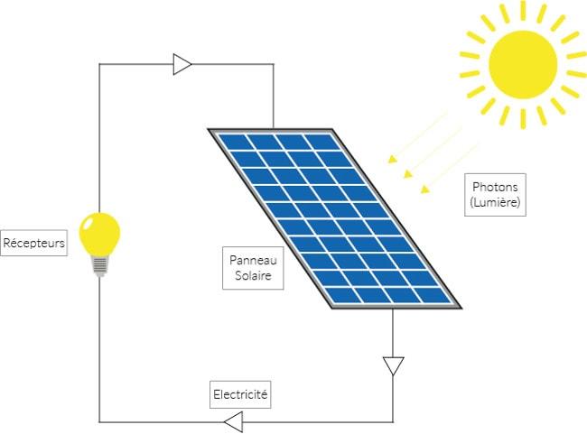 Fonctionnement panneau solaire photovoltaïque