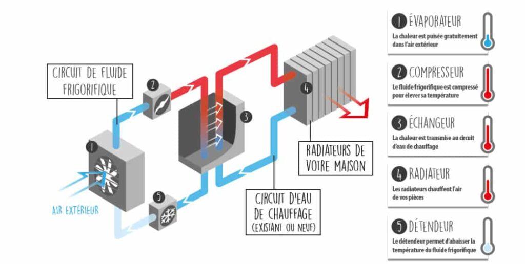 fonctionnement pompe à chaleur air-eau