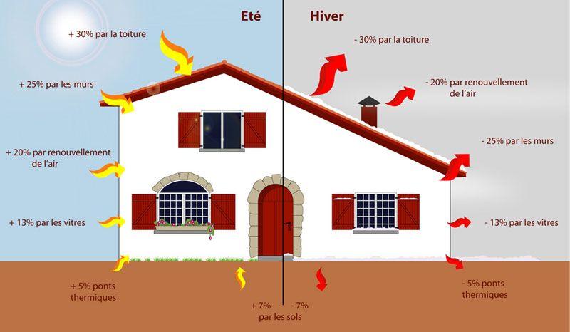 les pertes thermiques dans une maison